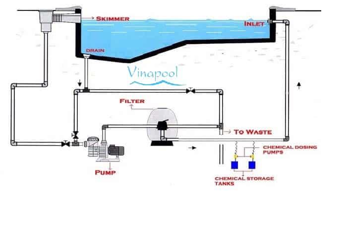 Sơ đồ công nghệ hệ thống lọc hồ bơi